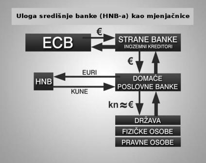 hnb_mjenjacnica